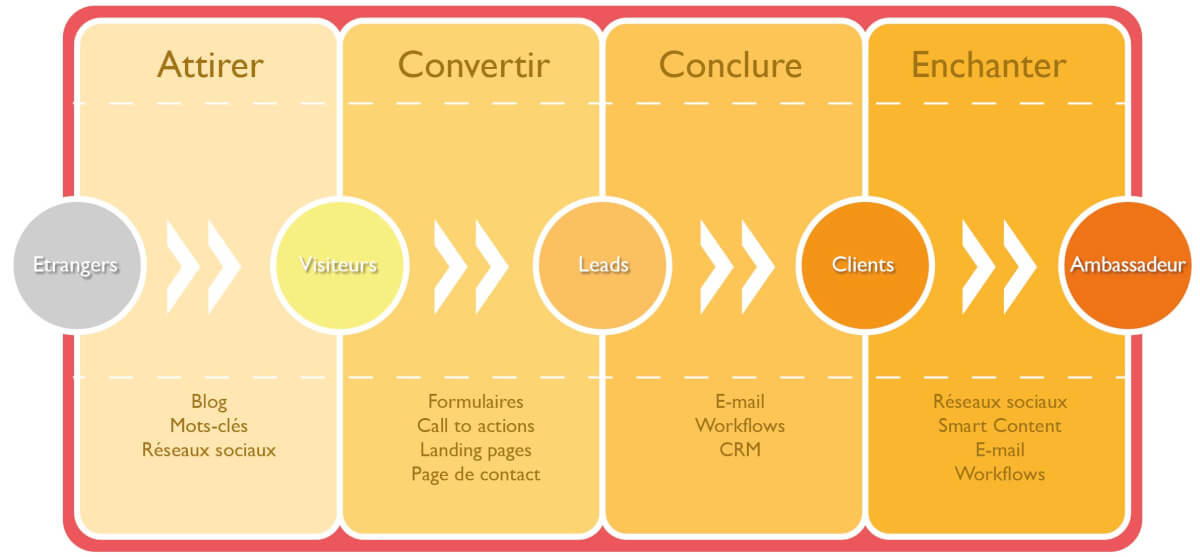 Etapes de l'inbound marketing