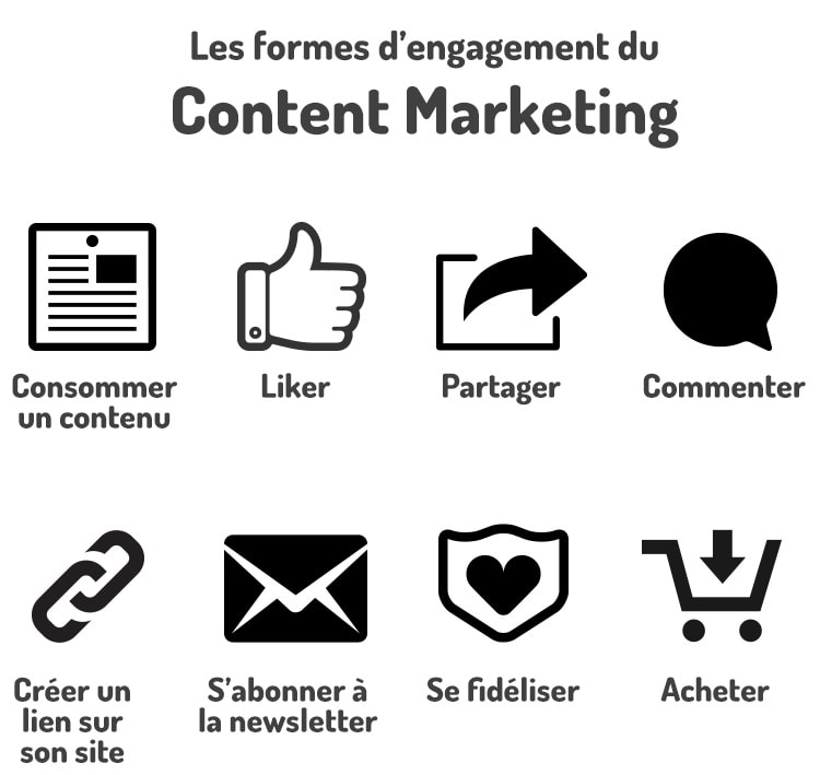 Comment améliorer l'engagement content marketing