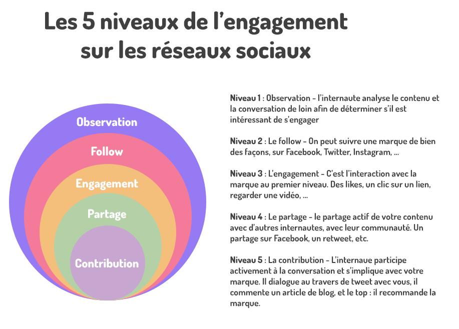 engagement sur les réseaux sociaux