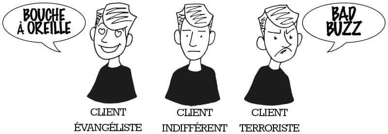 relation client Fidélité