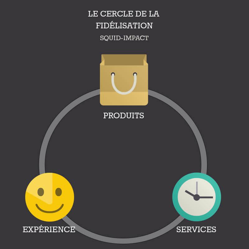 Fidélité relation client