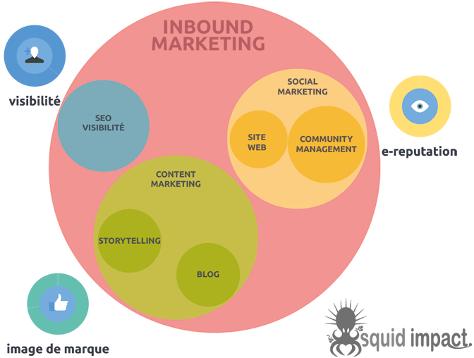 L'inbound Marketing : avantages et inconvénients 4