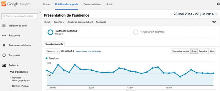 analyser son audience avec Google Analytics