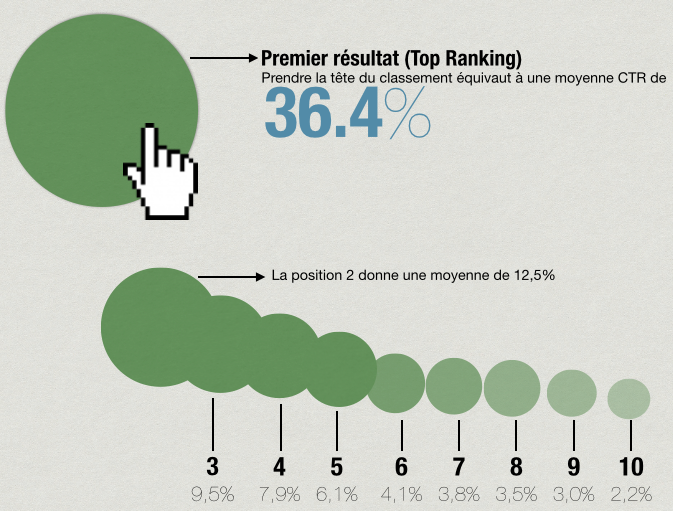 influence positionnement Google SERP ranking
