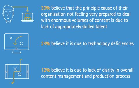 Le content marketing c'est compliqué