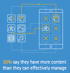 Manage content marketing