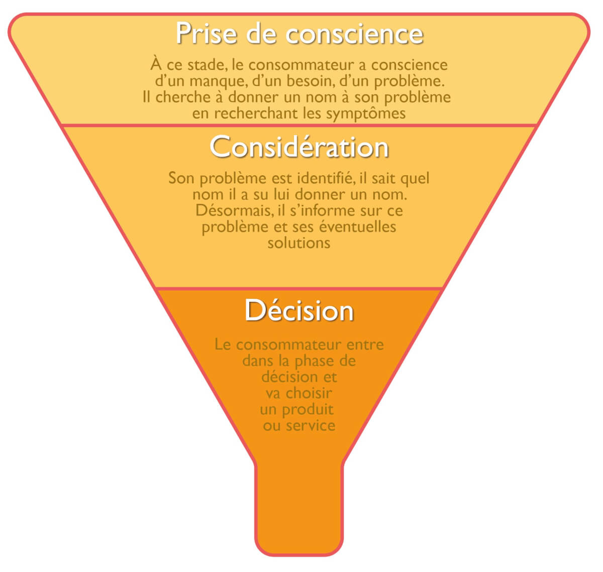 Entonnoir achat inbound marketing