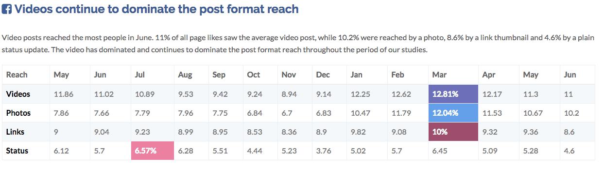entrepreneurs Facebook baisse portée organique