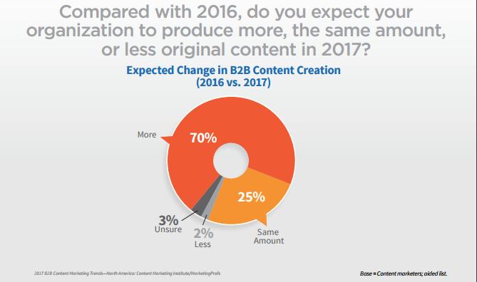 Plus de contenu en 2017