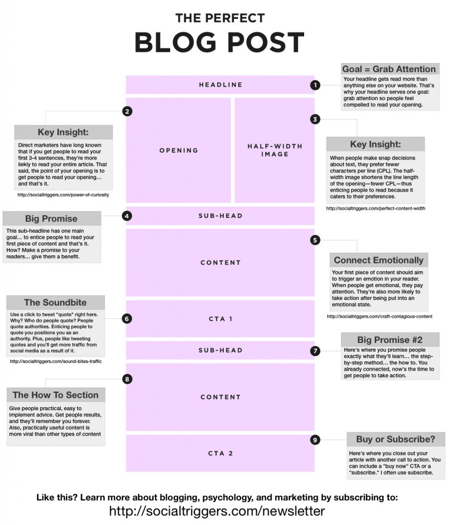 un article de blog parfait
