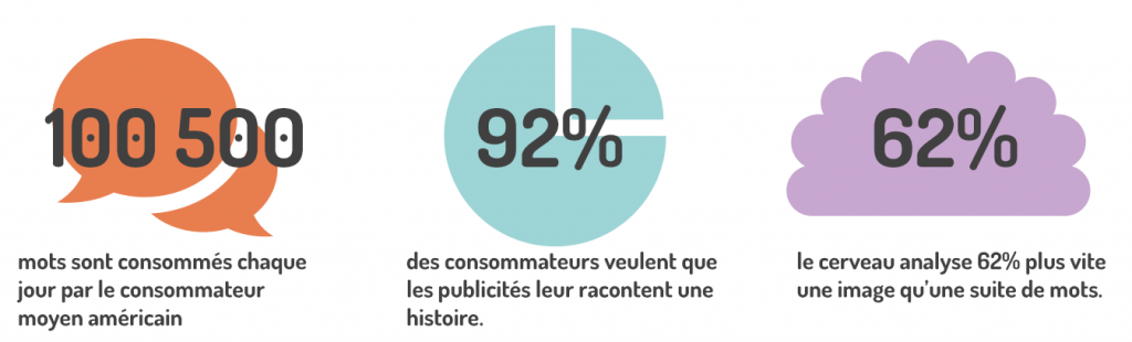 statistiques storytelling