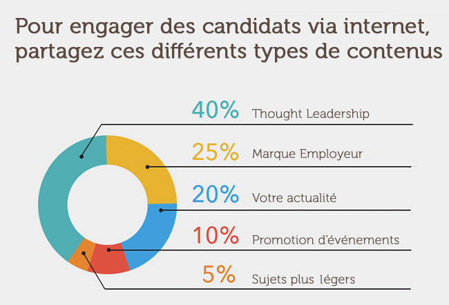 recrutement de talents par le content marketing