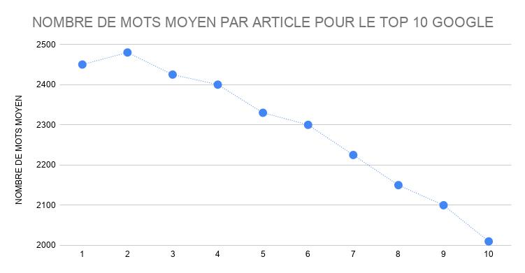 Quelle est la longueur parfaite d'un article de blog ? 2